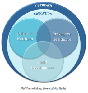 FMCH Operating Model